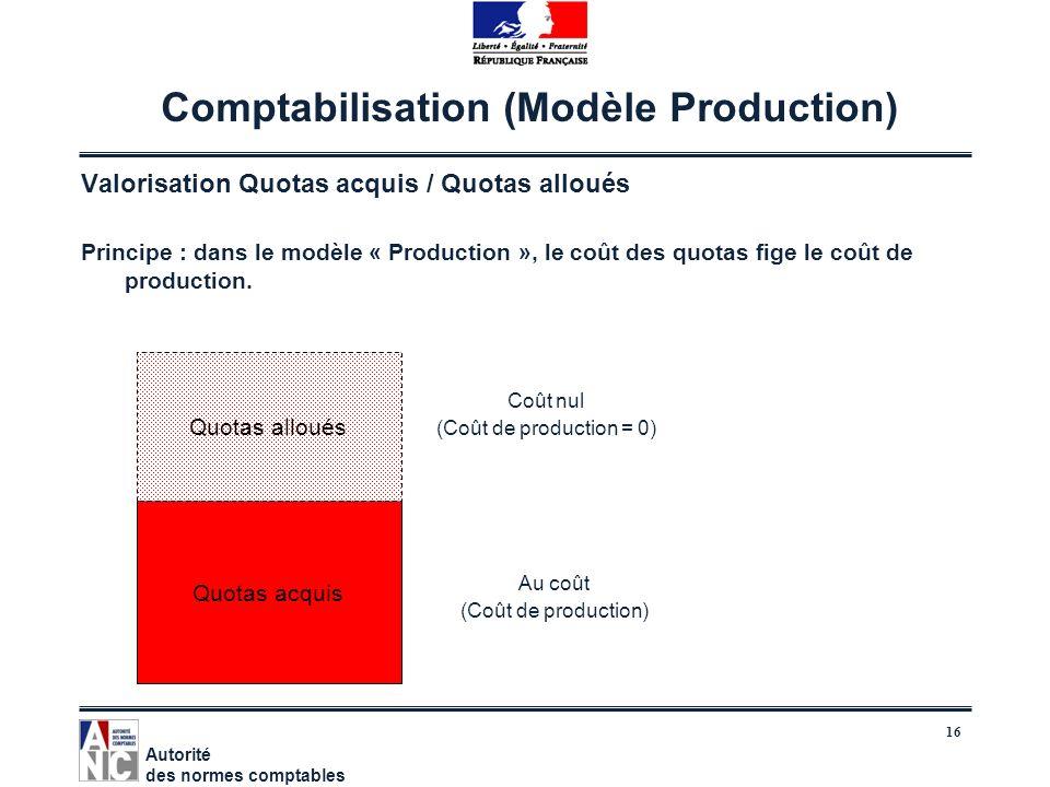16 Comptabilisation (Modèle Production) Valorisation Quotas acquis / Quotas alloués Principe : dans le modèle « Production », le coût des quotas fige