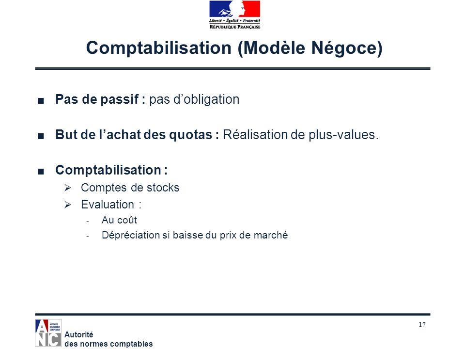 17 Comptabilisation (Modèle Négoce) Pas de passif : pas dobligation But de lachat des quotas : Réalisation de plus-values. Comptabilisation : Comptes