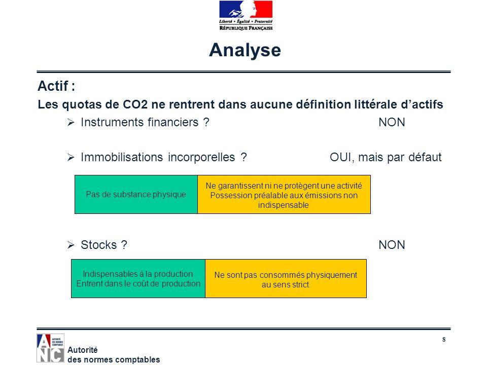 8 Analyse Actif : Les quotas de CO2 ne rentrent dans aucune définition littérale dactifs Instruments financiers ?NON Immobilisations incorporelles ?OU