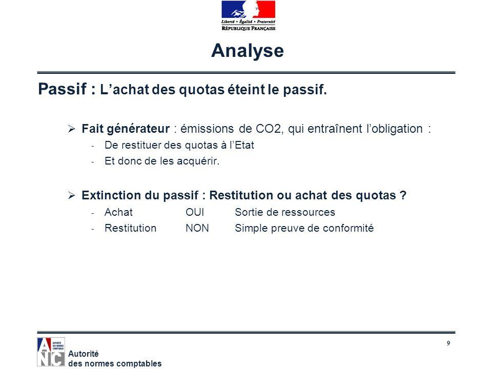9 Analyse Passif : Lachat des quotas éteint le passif. Fait générateur : émissions de CO2, qui entraînent lobligation : - De restituer des quotas à lE