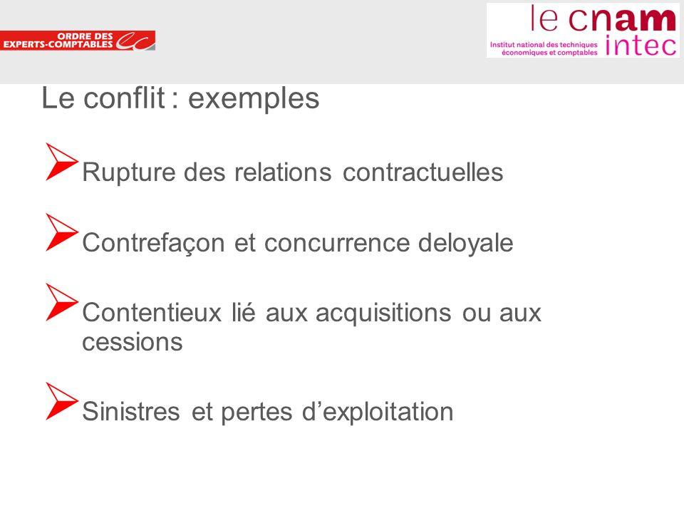 3 Le conflit : exemples Rupture des relations contractuelles Contrefaçon et concurrence deloyale Contentieux lié aux acquisitions ou aux cessions Sinistres et pertes dexploitation