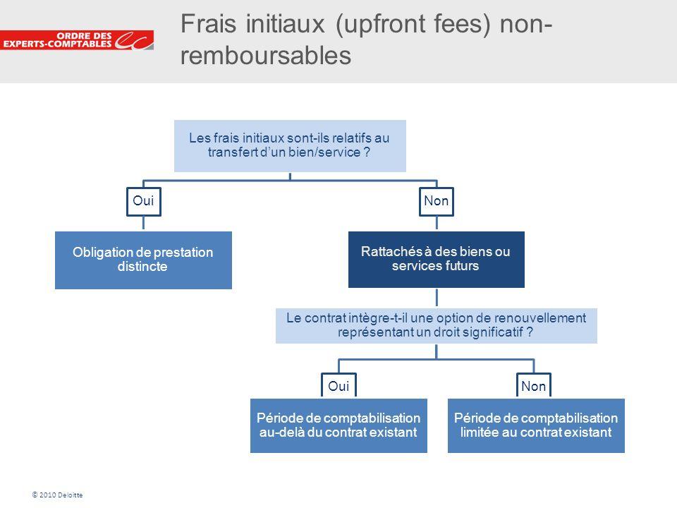 13 Frais initiaux (upfront fees) non- remboursables Les frais initiaux sont-ils relatifs au transfert dun bien/service ? Oui Obligation de prestation