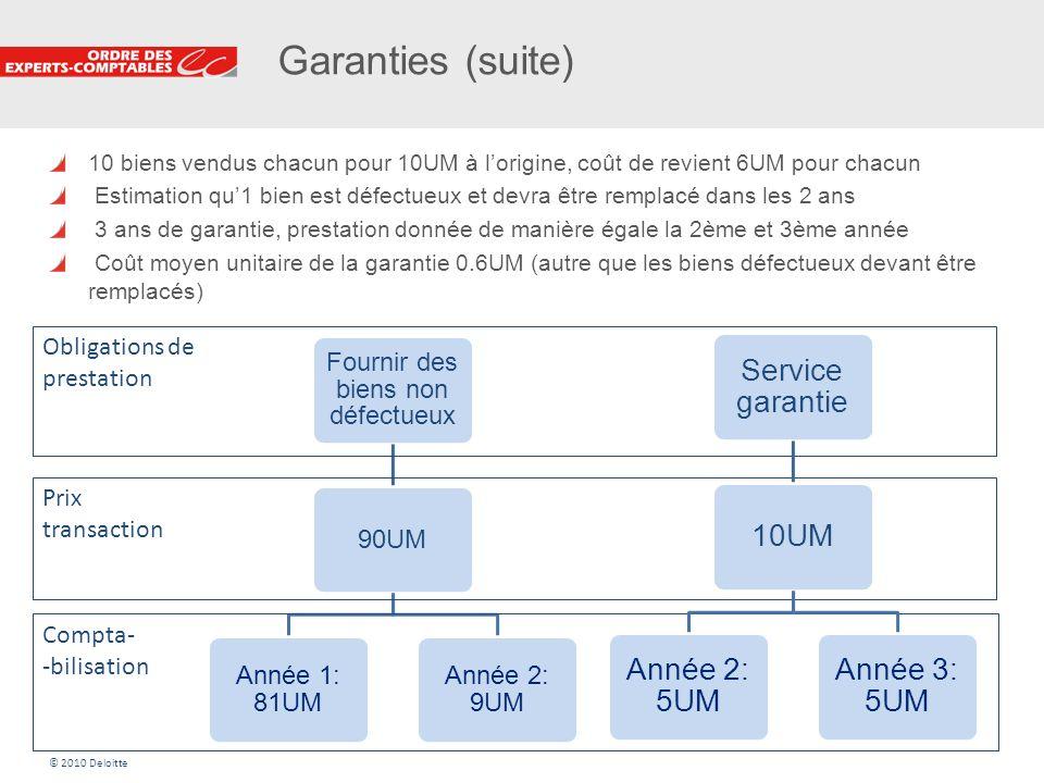 21 Garanties (suite) 10 biens vendus chacun pour 10UM à lorigine, coût de revient 6UM pour chacun Estimation qu1 bien est défectueux et devra être rem