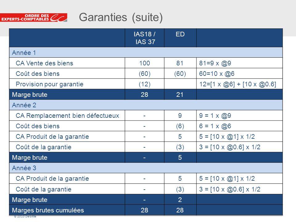 22 Garanties (suite) © 2010 Deloitte