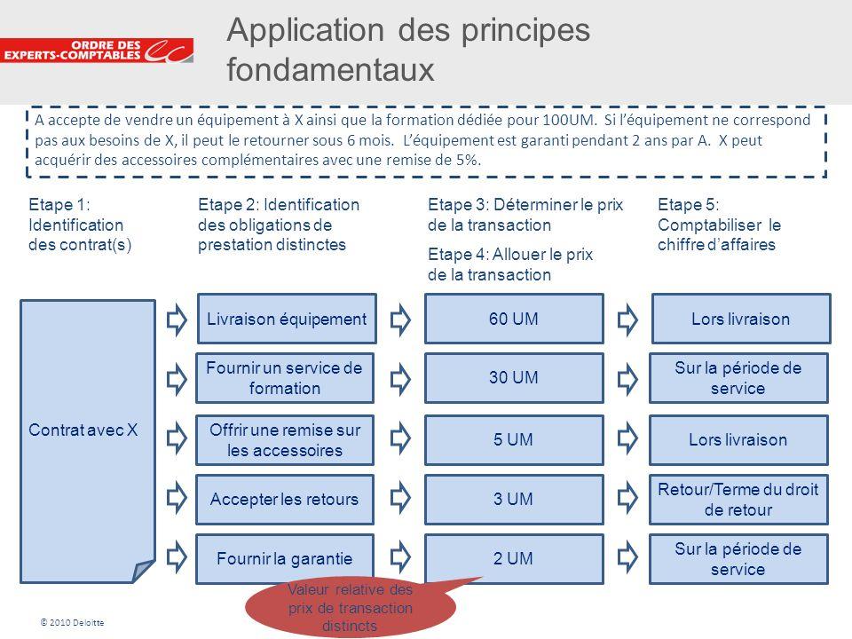 8 Application des principes fondamentaux Contrat avec X Livraison équipement Fournir un service de formation Accepter les retours Fournir la garantie