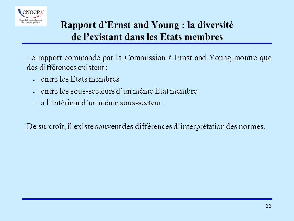 22 Rapport dErnst and Young : la diversité de lexistant dans les Etats membres Le rapport commandé par la Commission à Ernst and Young montre que des
