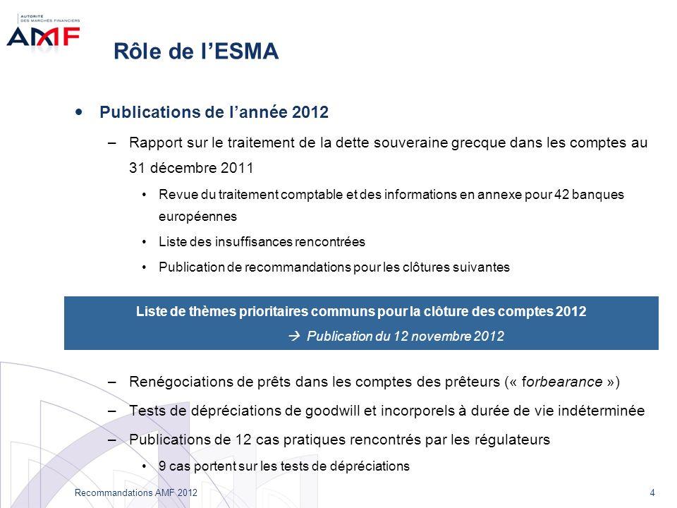 4 Recommandations AMF 2012 Rôle de lESMA Publications de lannée 2012 –Rapport sur le traitement de la dette souveraine grecque dans les comptes au 31
