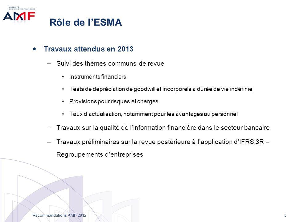 5 Recommandations AMF 2012 Rôle de lESMA Travaux attendus en 2013 –Suivi des thèmes communs de revue Instruments financiers Tests de dépréciation de g