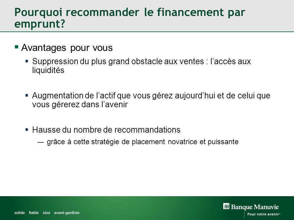 Pourquoi recommander le financement par emprunt? Avantages pour vous Suppression du plus grand obstacle aux ventes : laccès aux liquidités Augmentatio