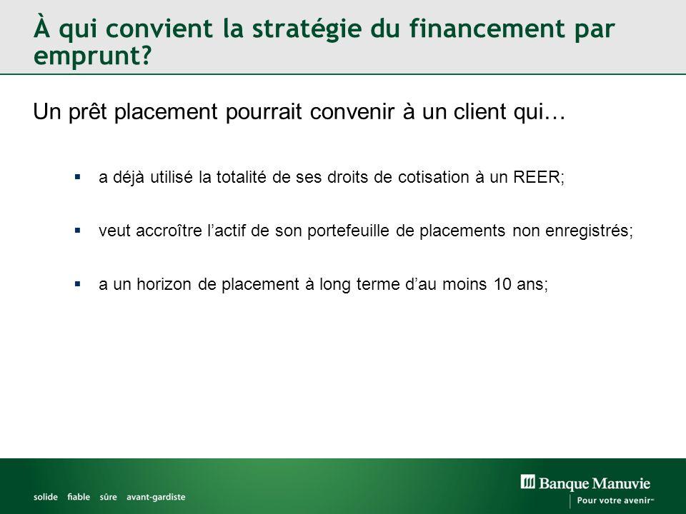À qui convient la stratégie du financement par emprunt? Un prêt placement pourrait convenir à un client qui… a déjà utilisé la totalité de ses droits