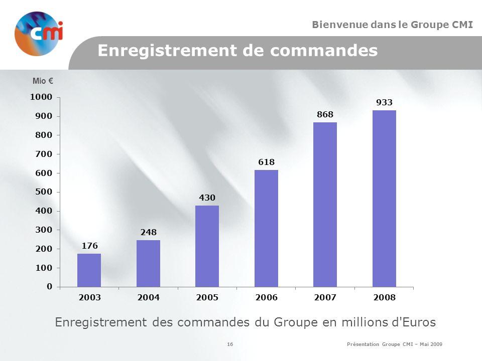 16 Présentation Groupe CMI – Mai 2009 Bienvenue dans le Groupe CMI Enregistrement de commandes Enregistrement des commandes du Groupe en millions d Euros Mio