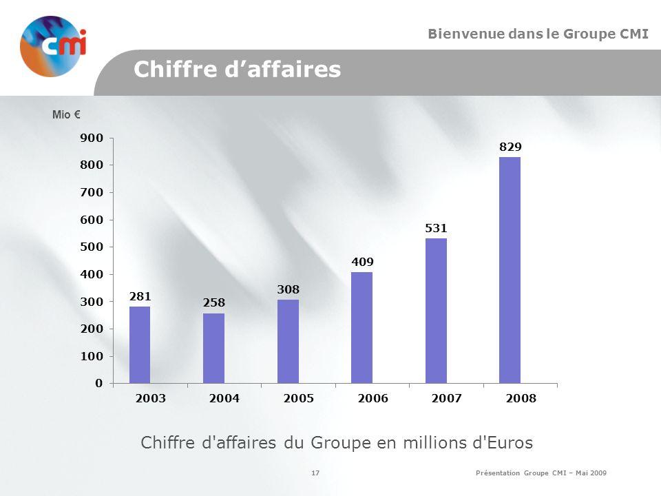 17 Présentation Groupe CMI – Mai 2009 Bienvenue dans le Groupe CMI Chiffre daffaires Chiffre d affaires du Groupe en millions d Euros Mio
