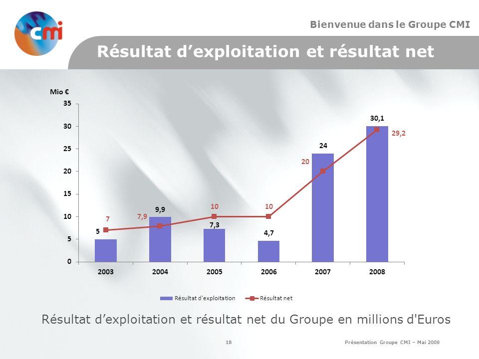 18 Présentation Groupe CMI – Mai 2009 Bienvenue dans le Groupe CMI Résultat dexploitation et résultat net Résultat dexploitation et résultat net du Groupe en millions d Euros