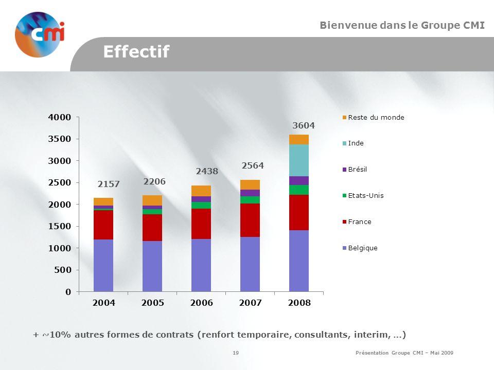 19 Présentation Groupe CMI – Mai 2009 Bienvenue dans le Groupe CMI Effectif 2157 2206 2438 2564 + ~10% autres formes de contrats (renfort temporaire, consultants, interim, …) 3604