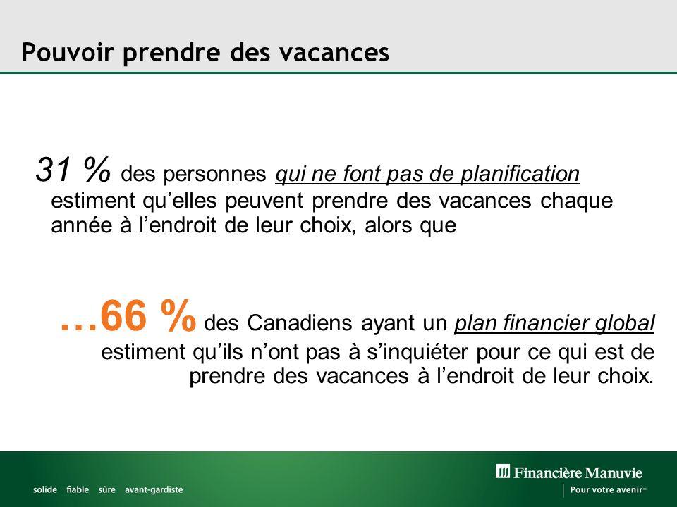 Pouvoir prendre des vacances 31 % des personnes qui ne font pas de planification estiment quelles peuvent prendre des vacances chaque année à lendroit
