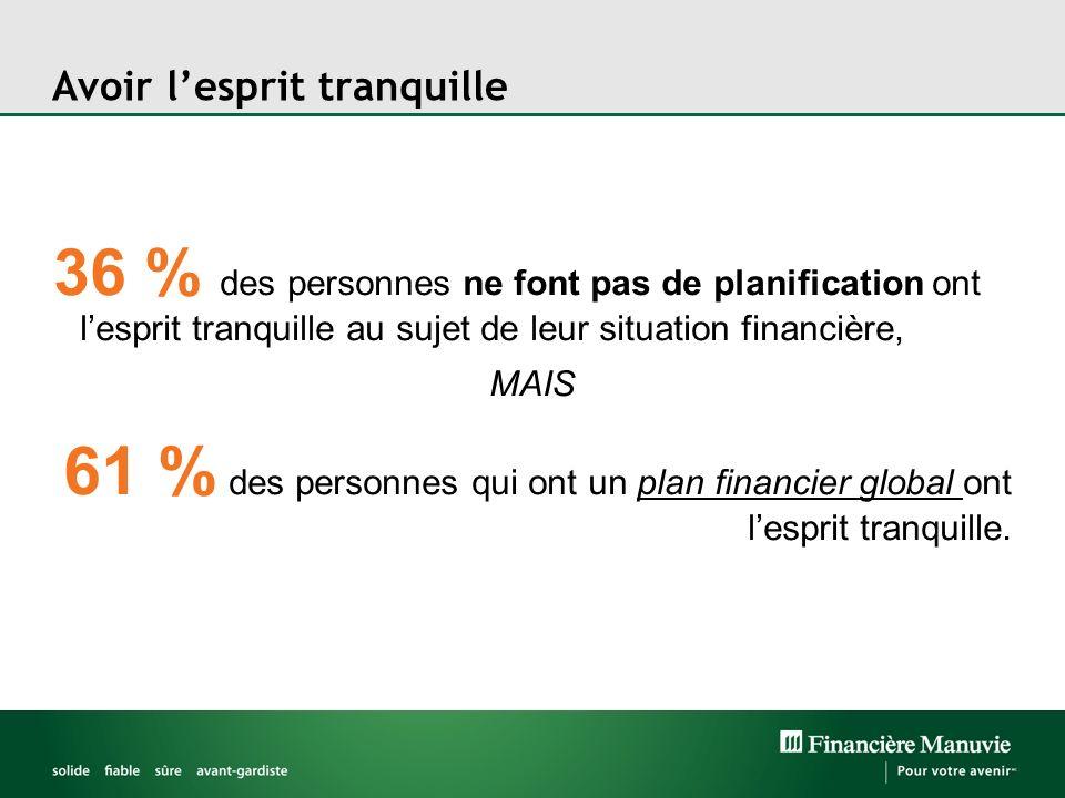 Avoir lesprit tranquille 36 % des personnes ne font pas de planification ont lesprit tranquille au sujet de leur situation financière, MAIS 61 % des p