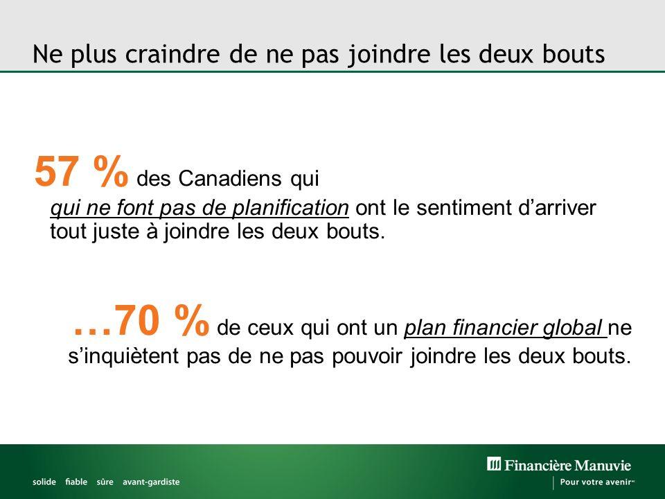 Ne plus craindre de ne pas joindre les deux bouts 57 % des Canadiens qui qui ne font pas de planification ont le sentiment darriver tout juste à joindre les deux bouts.