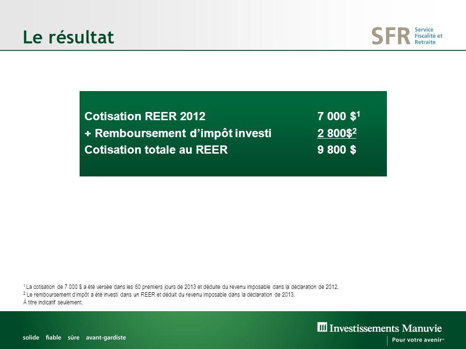 Le résultat Cotisation REER 2012 7 000 $ 1 + Remboursement dimpôt investi2 800$ 2 Cotisation totale au REER9 800 $ 1 La cotisation de 7 000 $ a été versée dans les 60 premiers jours de 2013 et déduite du revenu imposable dans la déclaration de 2012.