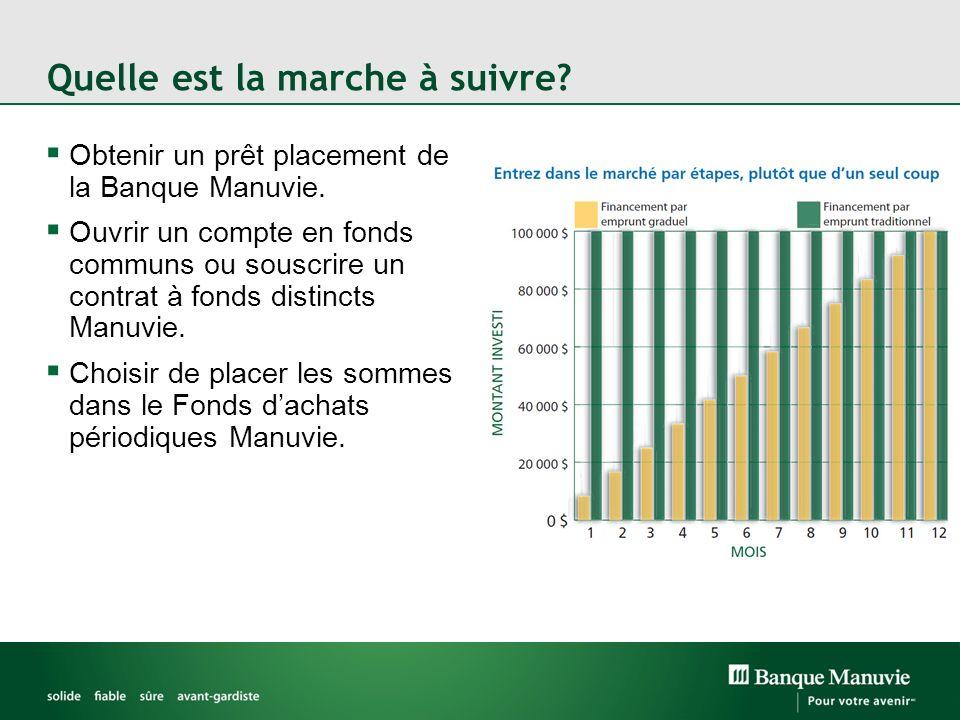 Quelle est la marche à suivre.Obtenir un prêt placement de la Banque Manuvie.