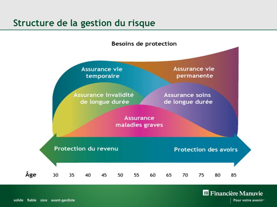 Structure de la gestion du risque
