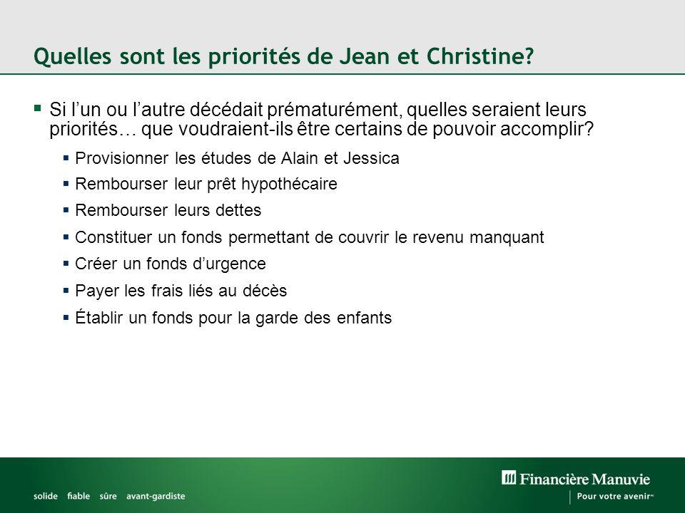 Quelles sont les priorités de Jean et Christine.