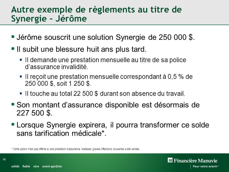 Autre exemple de règlements au titre de Synergie – Jérôme Jérôme souscrit une solution Synergie de 250 000 $. Il subit une blessure huit ans plus tard