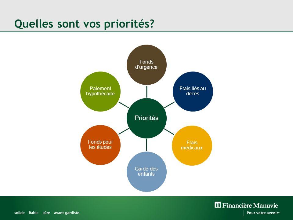 Quelles sont vos priorités? Priorités Fonds durgence Frais liés au décès Frais médicaux Garde des enfants Fonds pour les études Paiement hypothécaire