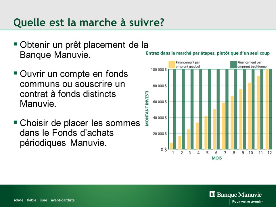 Obtenir un prêt placement de la Banque Manuvie.