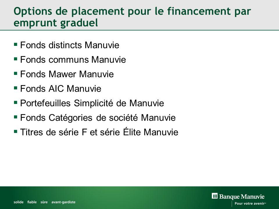 Options de placement pour le financement par emprunt graduel Fonds distincts Manuvie Fonds communs Manuvie Fonds Mawer Manuvie Fonds AIC Manuvie Portefeuilles Simplicité de Manuvie Fonds Catégories de société Manuvie Titres de série F et série Élite Manuvie