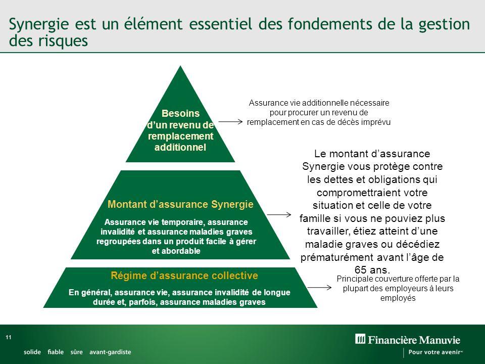 11 Montant dassurance Synergie Régime dassurance collective Besoins dun revenu de remplacement additionnel En général, assurance vie, assurance invali
