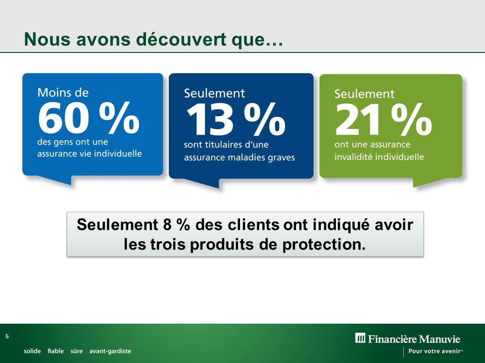 5 Nous avons découvert que… Seulement 8 % des clients ont indiqué avoir les trois produits de protection.