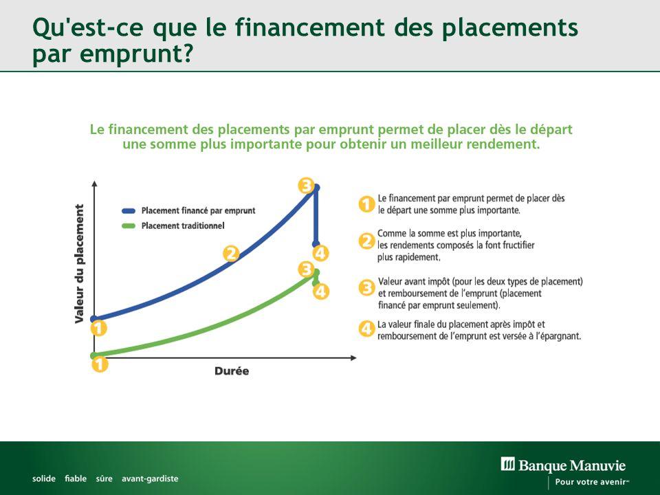 Qu est-ce que le financement des placements par emprunt?