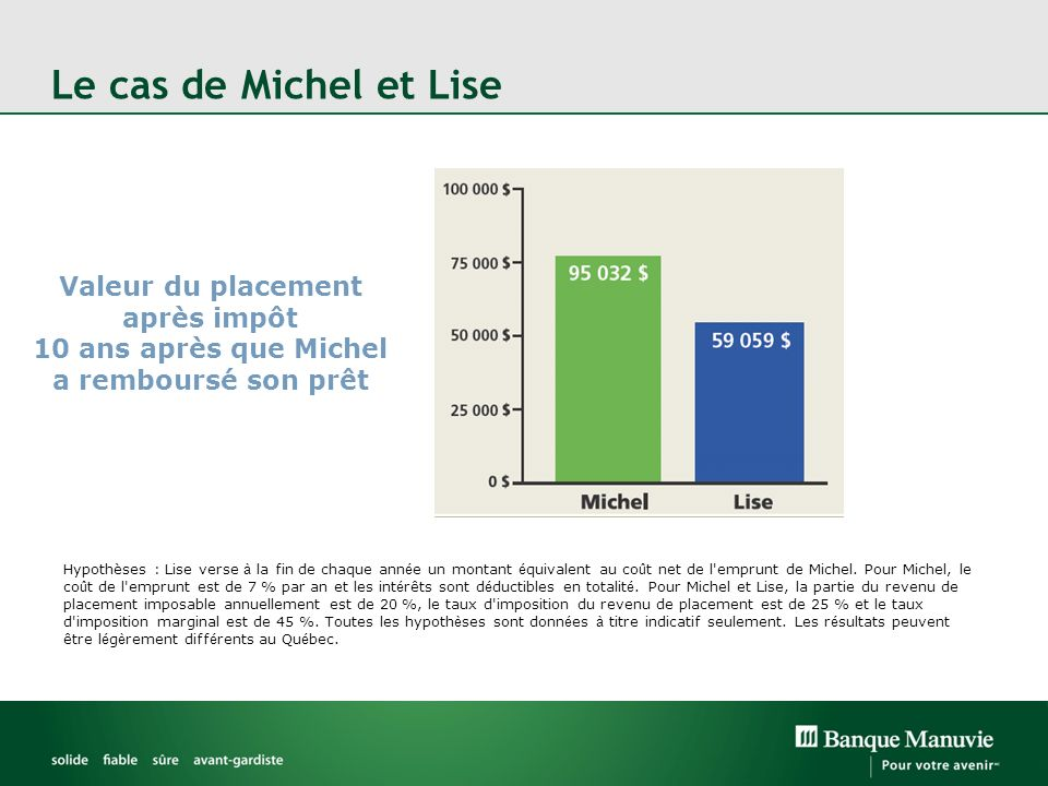 Hypothèses : Lise verse à la fin de chaque ann é e un montant é quivalent au co û t net de l emprunt de Michel.