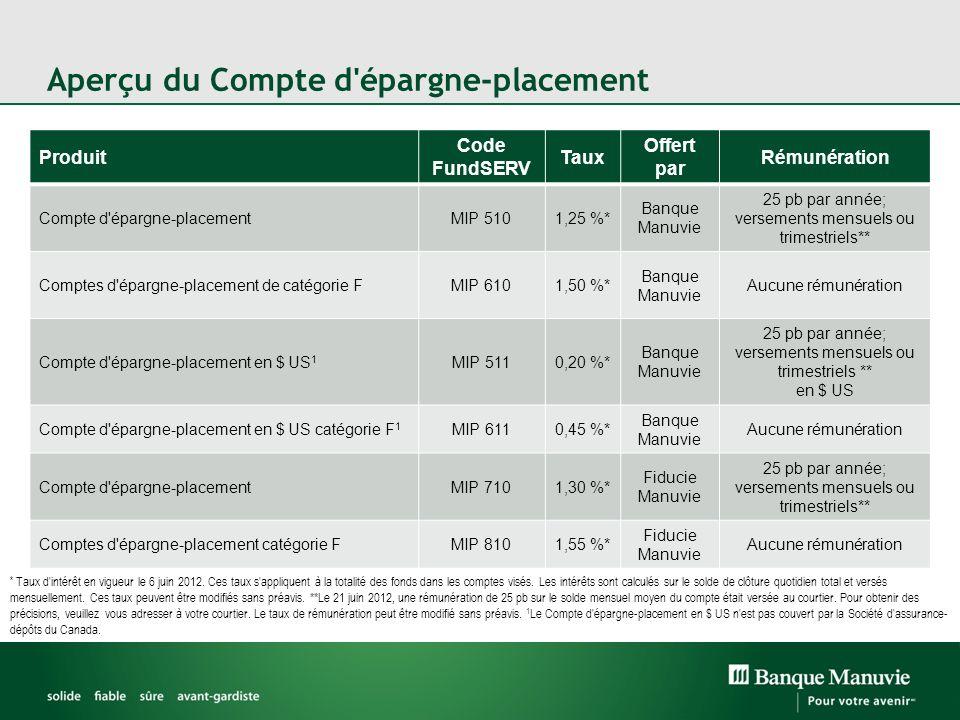 Aperçu du Compte d'épargne-placement Produit Code FundSERV Taux Offert par Rémunération Compte d'épargne-placementMIP 5101,25 %* Banque Manuvie 25 pb