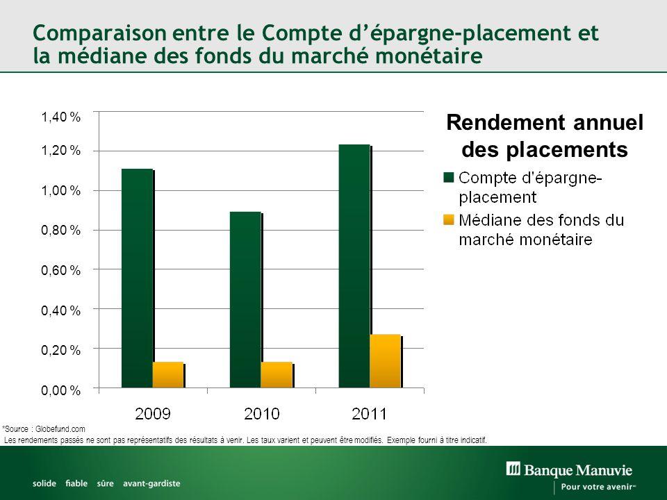 Comparaison entre le Compte dépargne-placement et la médiane des fonds du marché monétaire *Source : Globefund.com Les rendements passés ne sont pas r