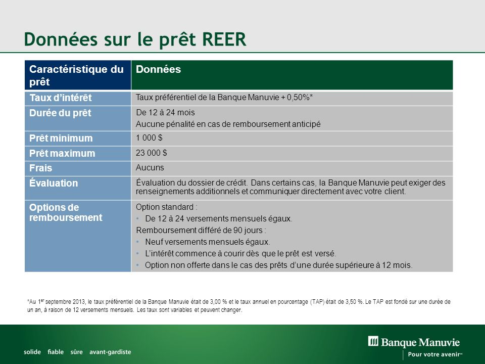 Données sur le prêt REER *Au 1 er septembre 2013, le taux préférentiel de la Banque Manuvie était de 3,00 % et le taux annuel en pourcentage (TAP) était de 3,50 %.