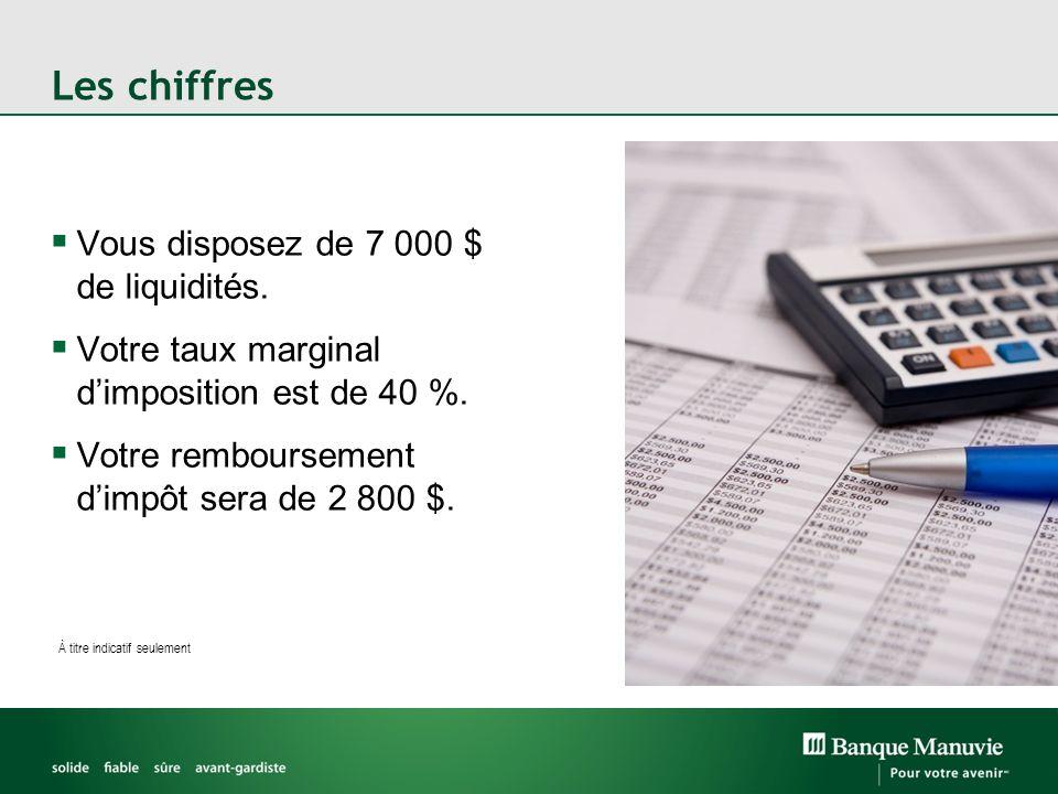 Les chiffres Vous disposez de 7 000 $ de liquidités. Votre taux marginal dimposition est de 40 %. Votre remboursement dimpôt sera de 2 800 $. À titre