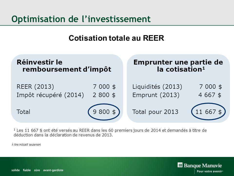 Optimisation de linvestissement Cotisation totale au REER Réinvestir le remboursement dimpôt REER (2013) 7 000 $ Impôt récupéré (2014) 2 800 $ Total 9 800 $ Emprunter une partie de la cotisation 1 Liquidités (2013) 7 000 $ Emprunt (2013) 4 667 $ Total pour 2013 11 667 $ 1 Les 11 667 $ ont été versés au REER dans les 60 premiers jours de 2014 et demandés à titre de déduction dans la déclaration de revenus de 2013.