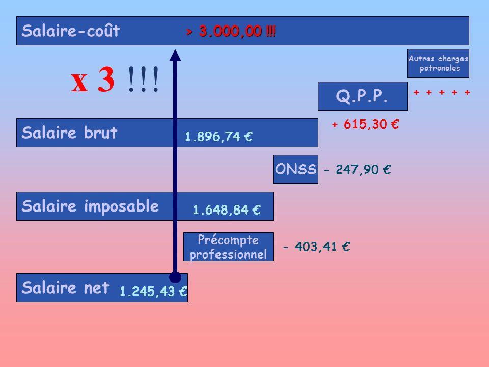 ONSS Salaire imposable Précompte professionnel Salaire brut Autres charges patronales Salaire-coût Salaire net Q.P.P. 1.896,74 - 247,90 1.648,84 - 403