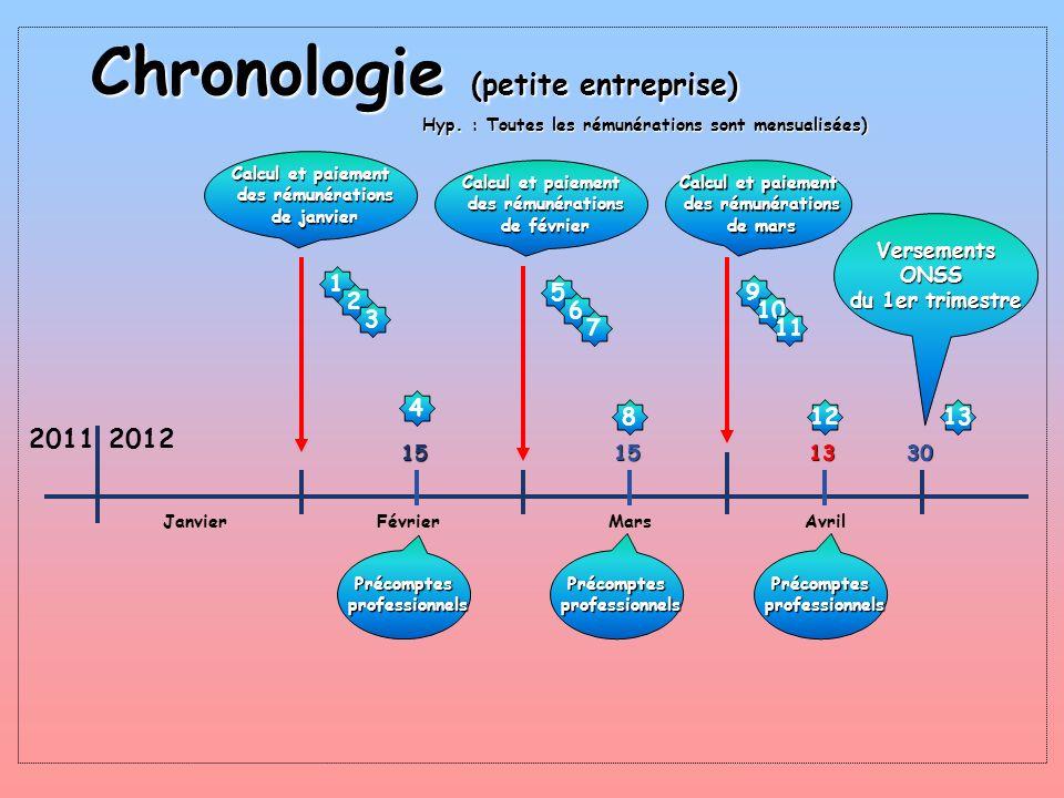 Chronologie (petite entreprise) Hyp. : Toutes les rémunérations sont mensualisées) 20112012 JanvierFévrierMarsAvril Calcul et paiement des rémunératio