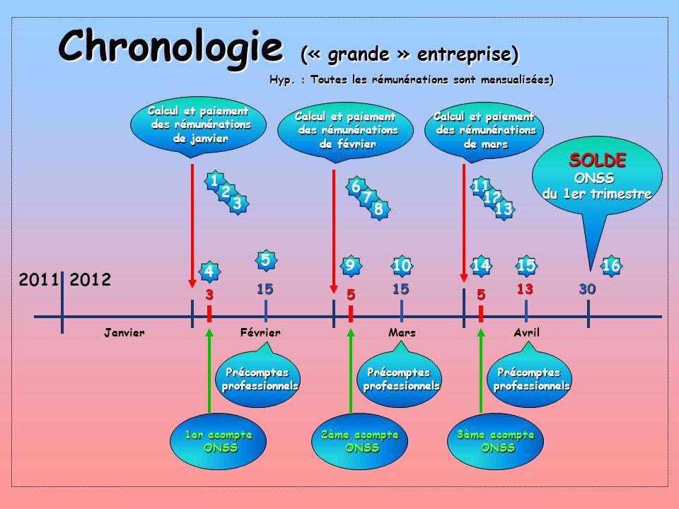 Chronologie (« grande » entreprise) Hyp. : Toutes les rémunérations sont mensualisées) 20112012 JanvierFévrierMarsAvril Calcul et paiement des rémunér