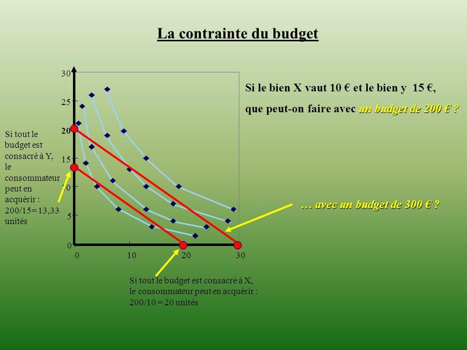 0 5 10 15 20 25 30 0102030 La contrainte du budget Si le bien X vaut 10 et le bien y 15, un budget de 200 ? que peut-on faire avec un budget de 200 ?