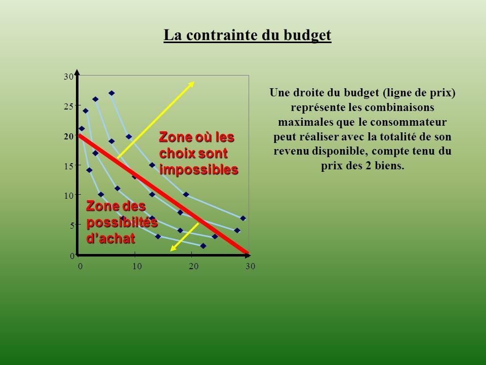 0 5 10 15 20 25 30 0102030 La contrainte du budget Une droite du budget (ligne de prix) représente les combinaisons maximales que le consommateur peut