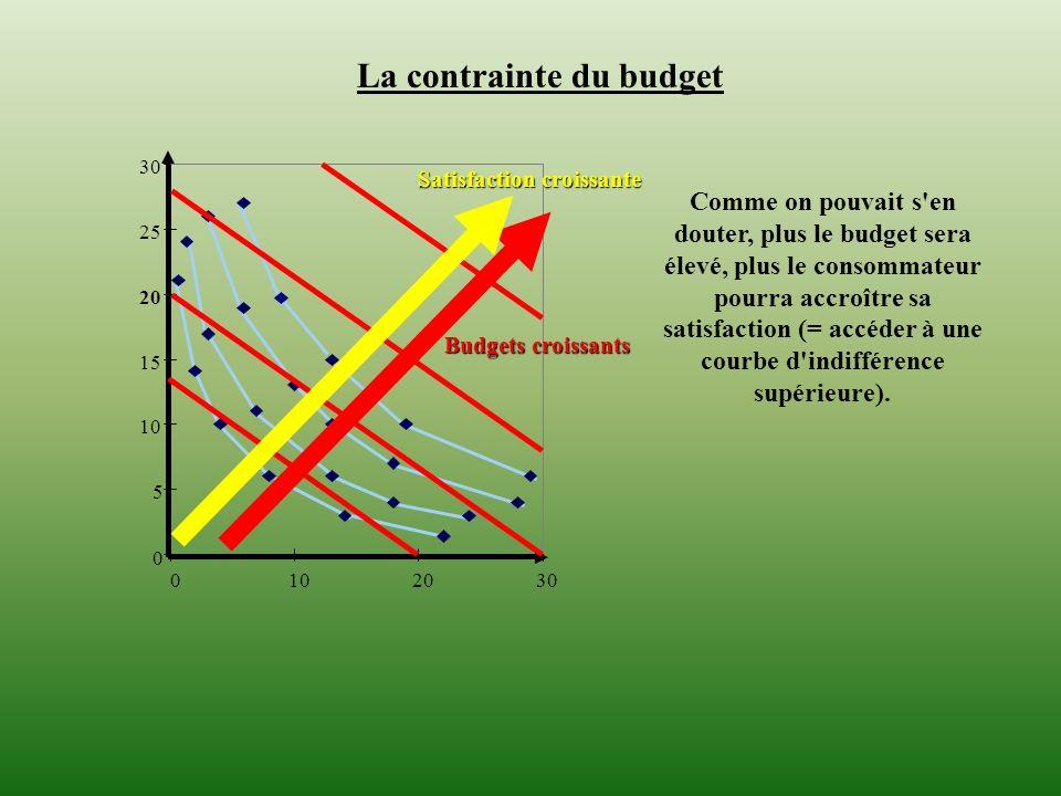 0 5 10 15 20 25 30 0102030 La contrainte du budget Comme on pouvait s'en douter, plus le budget sera élevé, plus le consommateur pourra accroître sa s