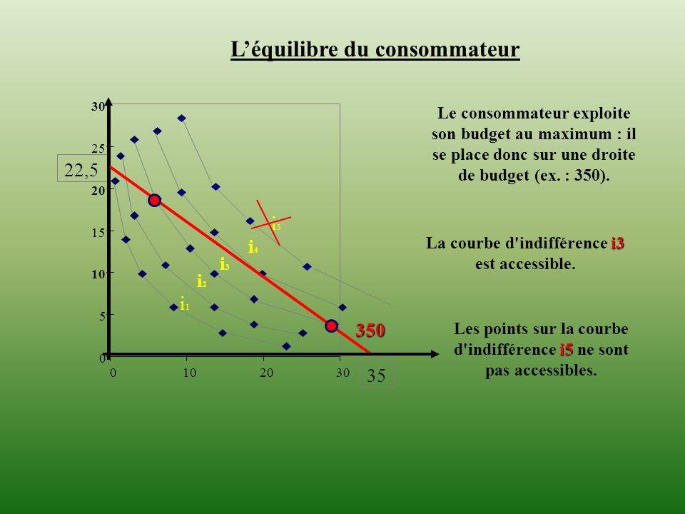 0 5 10 15 20 25 30 0102030 Léquilibre du consommateur 35 i1 i1 i2 i2 i3 i3 i4 i4 22,5 350 i5 i5 Le consommateur exploite son budget au maximum : il se