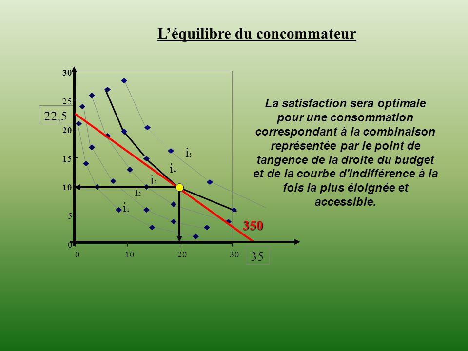 0 5 10 15 20 25 30 0102030 Léquilibre du concommateur 35 i1 i1 i2 i2 i3 i3 i4 i4 22,5 350 i5 i5 La satisfaction sera optimale pour une consommation co