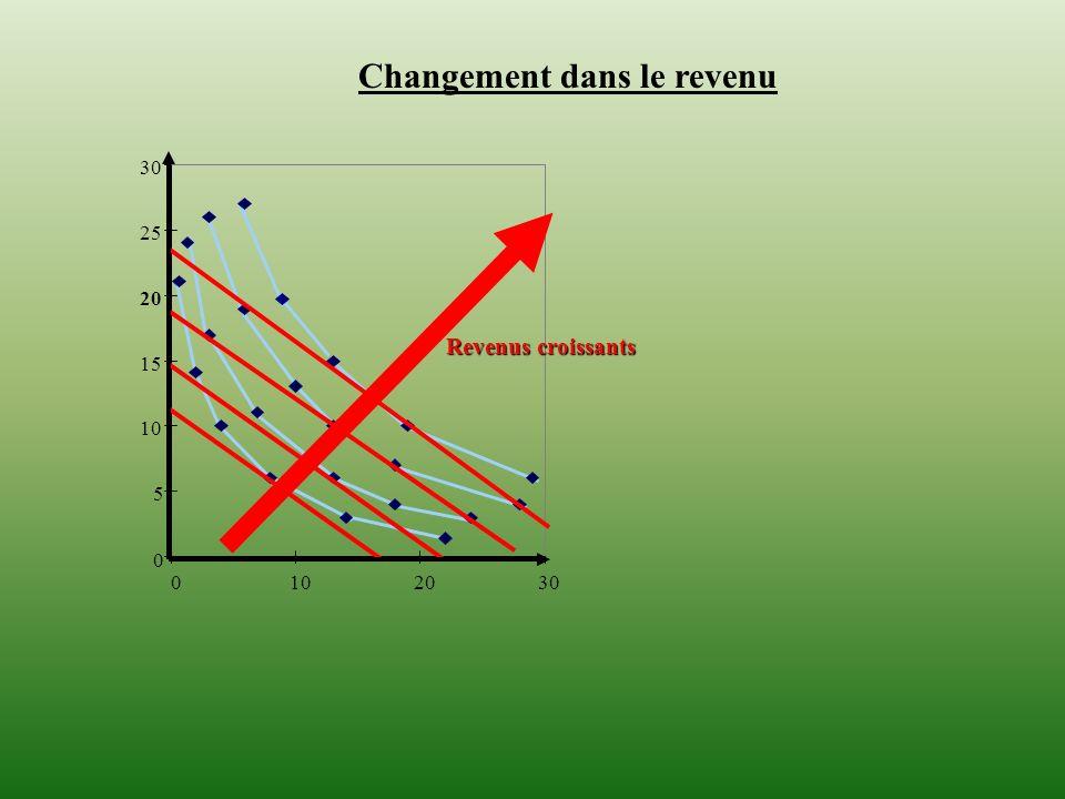 0 5 10 15 20 25 30 0102030 Changement dans le revenu Revenus croissants
