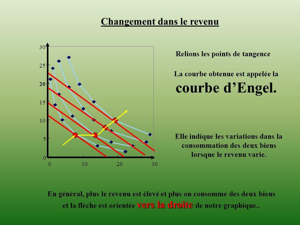 0 5 10 15 20 25 30 0102030 Changement dans le revenu La courbe obtenue est appelée la courbe dEngel. Elle indique les variations dans la consommation