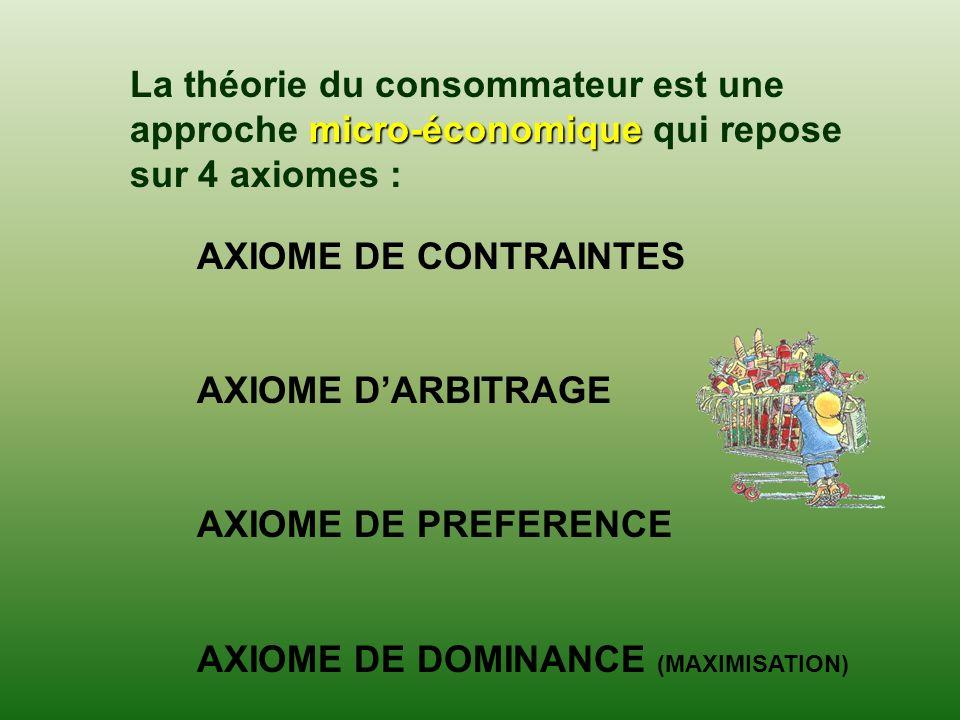 AXIOME DE CONTRAINTES AXIOME DARBITRAGE AXIOME DE PREFERENCE AXIOME DE DOMINANCE (MAXIMISATION) micro-économique La théorie du consommateur est une ap