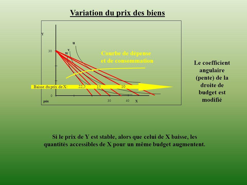 Variation du prix des biens Le coefficient angulaire (pente) de la droite de budget est modifié 40 u v 0 30 prix 30 X Y prix w Courbe de dépense et de
